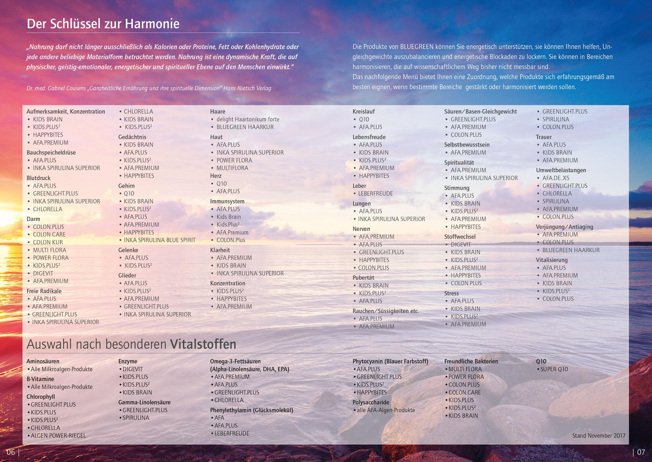 Anwendungsbereiche LIste BLUEGREEN Katalog